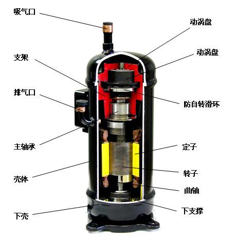 """2003年,日立开始批量生产""""世界首创""""的带内置油分离的高压腔涡旋压缩机与R410A冷媒涡旋压缩机,创造了品质最高、口碑最好的日历冷冻机,适用范围宽广,强劲冷冻,最值得您的信赖。 日立涡旋压缩机优点 零件数少 涡旋式压缩机的压缩构造仅以五个主要零件组成。 更低的振动、噪音 固定曲轴结构以及足够大的排气缓冲结构,使振动和噪音更小。 直接吸气,吸气预热小,容积效率更高 直接吸气,不存在液体制冷剂对润滑油膜的破坏作用,使压缩机工作可靠性增强、效率更高。 更可靠的供油方式 压差供油,使压缩"""